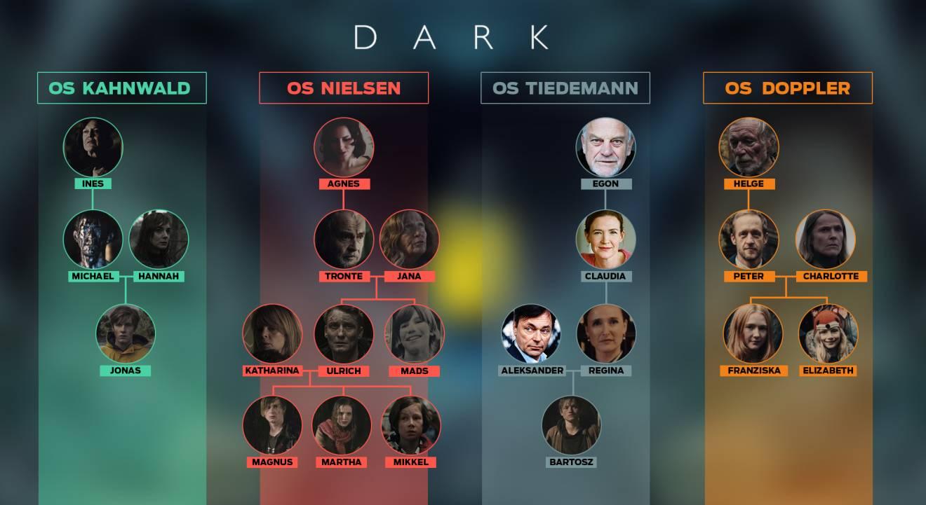 As famílias de Dark