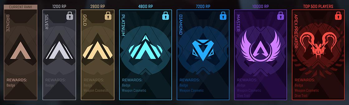 Somente os 1500 jogadores de maior ranking do mundo (500 no Xbox One, 500 no PS4 e 500 no PC) poderão ganhar o título de Apex Predator na quarta temporada.